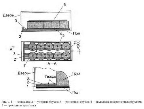 Размещение в крупнотоннажных контейнерах грузов цилиндрической формы.